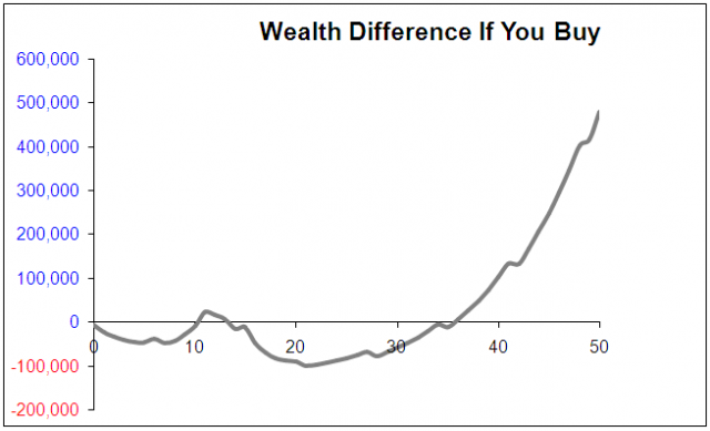 Buy Or Rent Wealth Comparison Graph