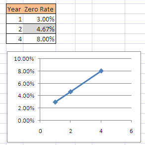 Linear-Interpolation-Excel