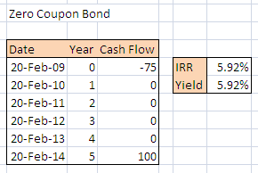 zero-coupon-bond-yield-excel